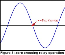 zero crossing relay operation